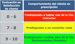Satisfaccion-y-prescripcion